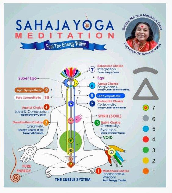 200k People Across 50 Countries Attend Online Sahaja Yoga Meditation During Lockdown Sahaja Yoga National Trust City Today News